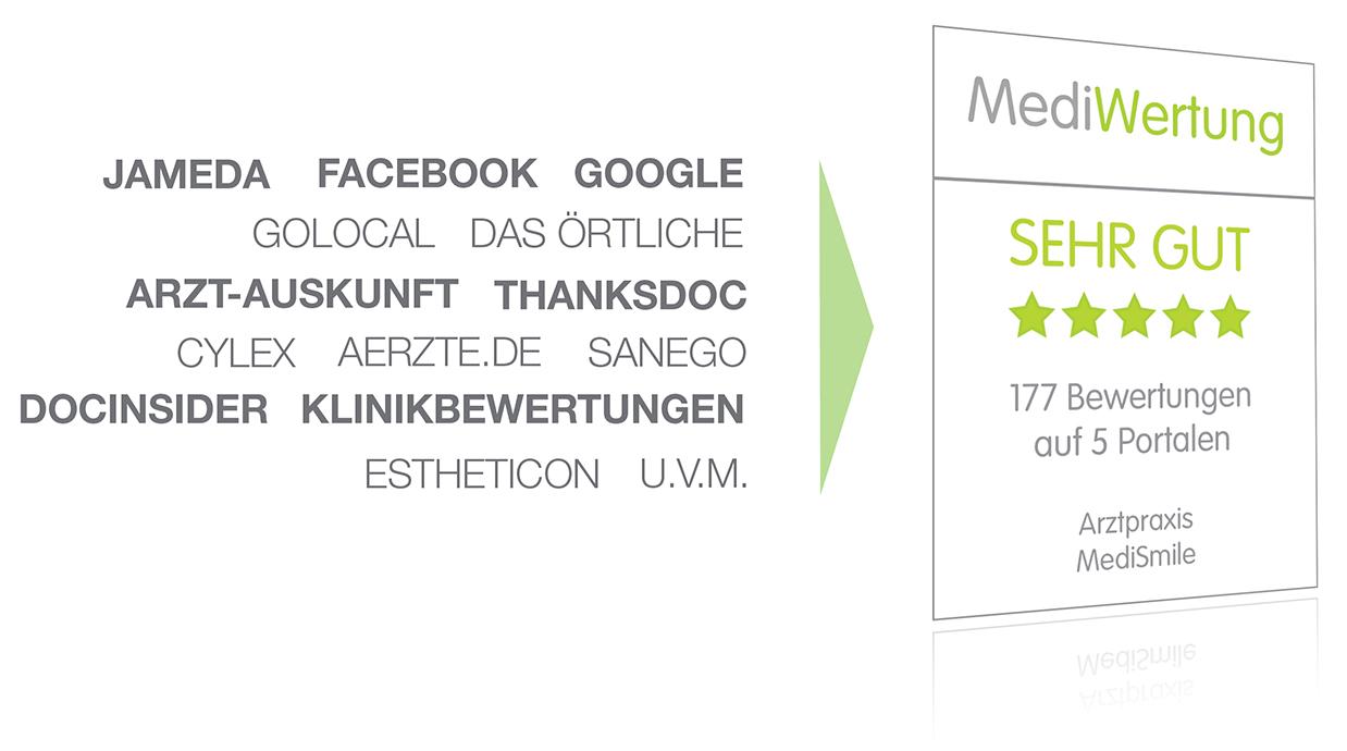 MediWertung Arzt Klinik Bewertungssiegel Google Jameda Facebook